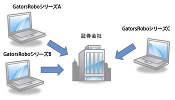 建玉管理システム