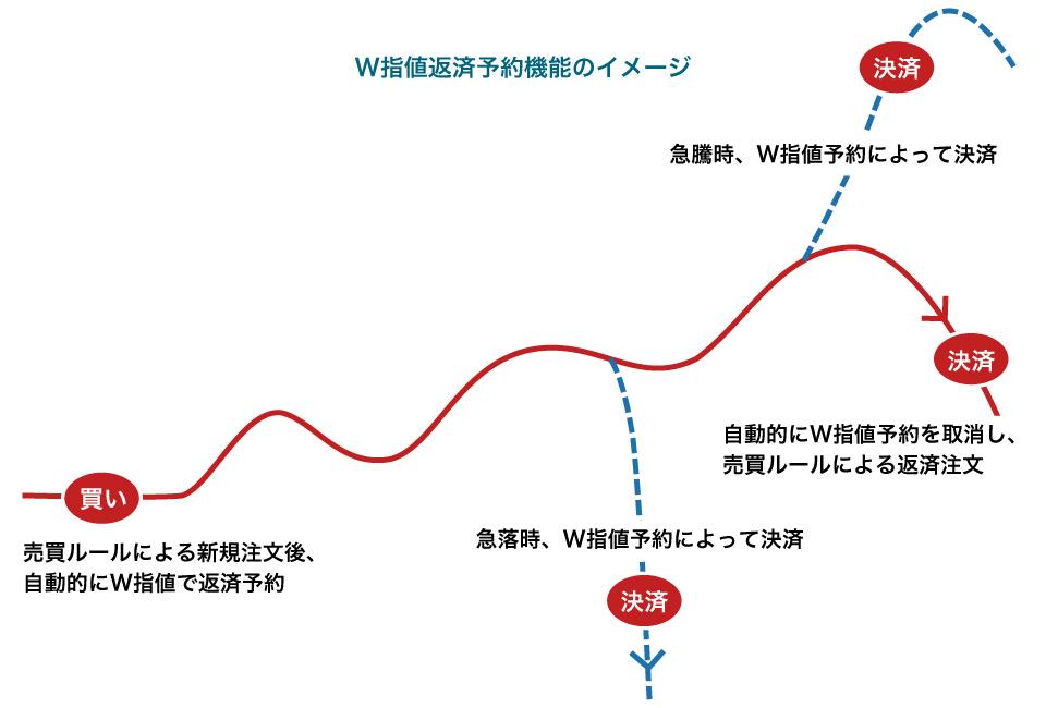 W指値返済予約機能 イメージ